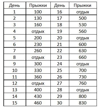 Таблица Прыжков На Скакалке Для Похудения. Упражнения со скакалкой для похудения: тренировки для начинающих